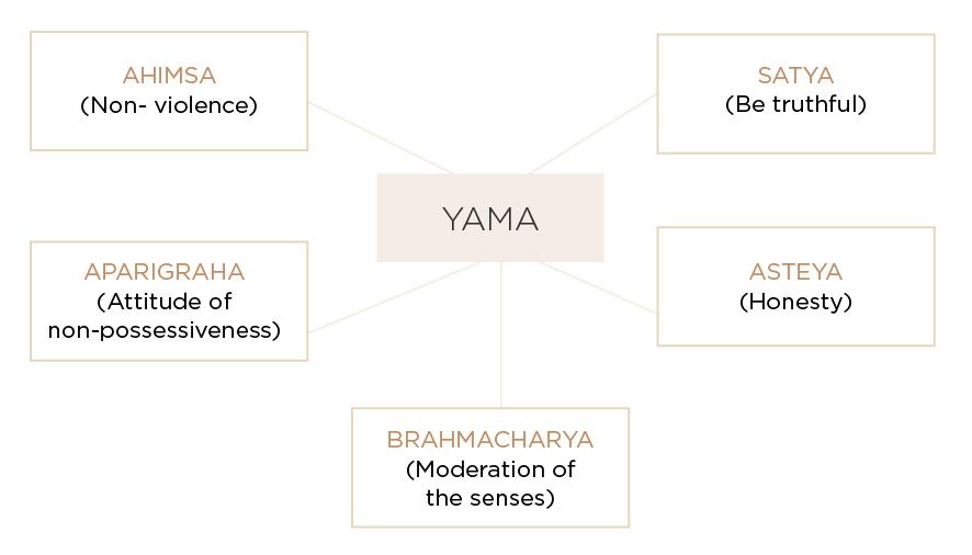 yama_diagram