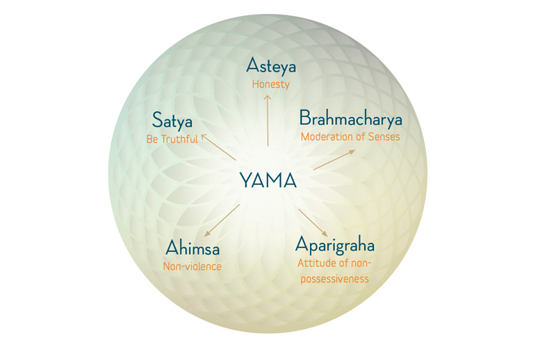 Yama the five vows of the seeker